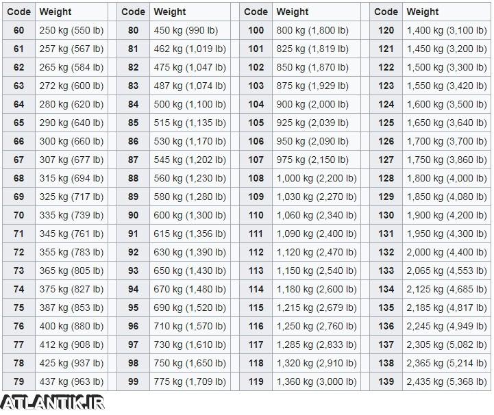 وزن قابل تحمل لاستیک