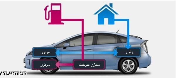 معرفي خودروهای هیبریدي